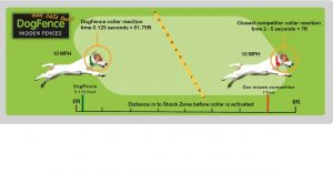 freedom fence and dog fence collar reaction times illustrated with 2 dogs running at 10mph